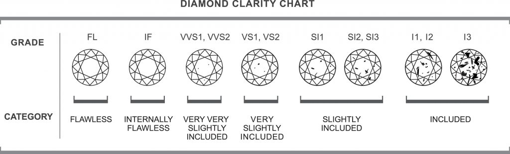 Clarity Of A Diamond  Voltaire Diamonds Dublin